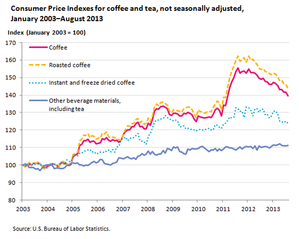 Consumer Price Indexes for coffee and tea